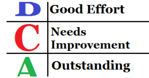 Customer Needs Improvement